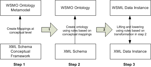 Layers of Abstraction for WSMO and XML